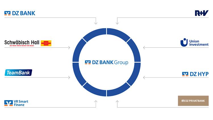 The Dz Bank Group Dz Bank Ag
