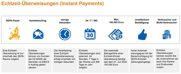 Instant Payments Uberweisungen In Echtzeit Dz Bank Ag